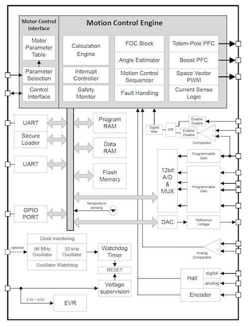 Infineon iMOTION detailed block diagram