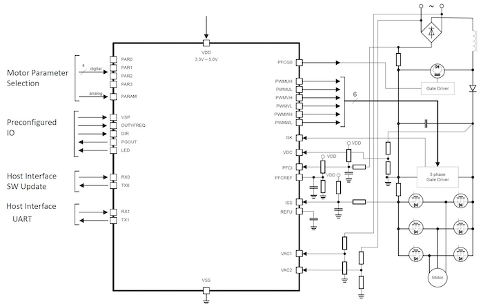 An example circuit of the IMC102 in a sensorless single shunt and boost PFC control configuration