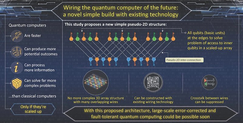 Infographic of how the pseudo-2D structure may affect quantum computing