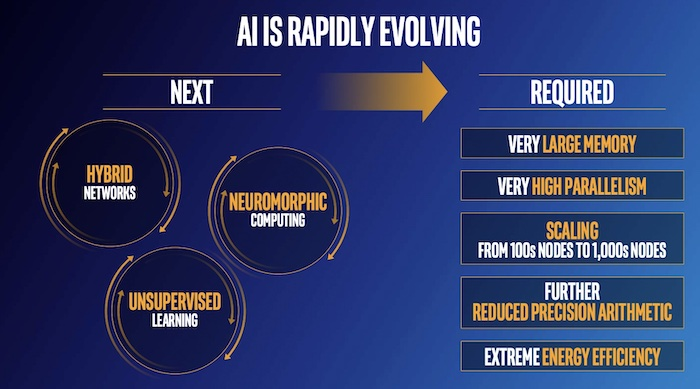 A general depiction of AI's proposed evolution and what could make it happen.