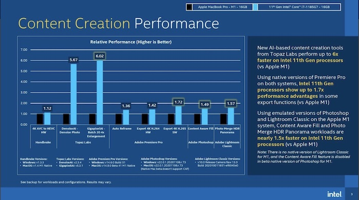 i7 vs M1 content creation performance