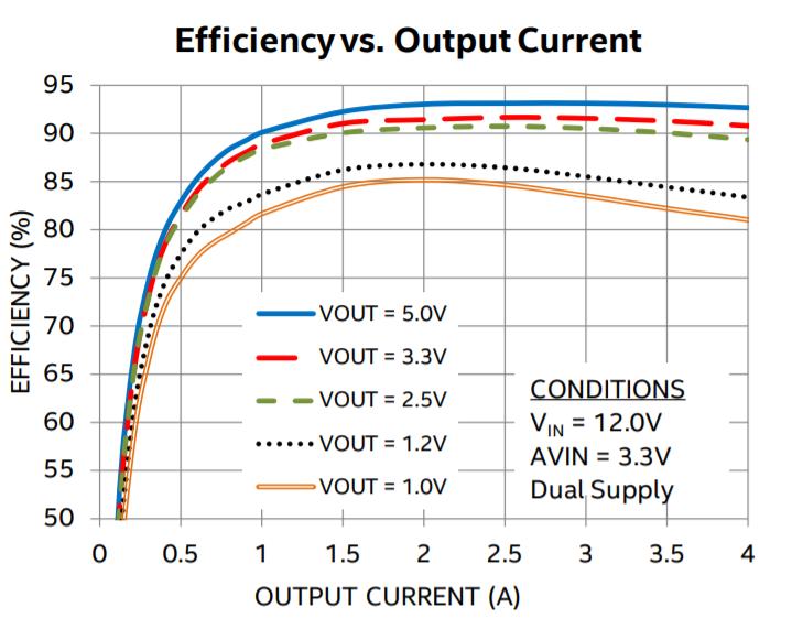Efficiency curve for the Intel Enpirion EN2340QI given a Vin of 12V.