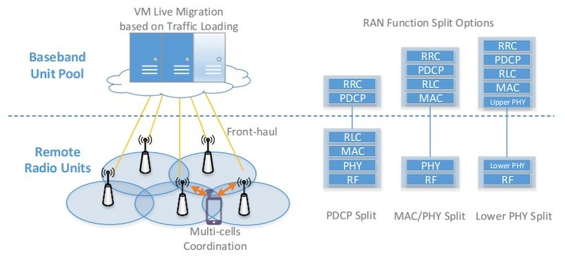 Intel & ASTRI are collaborating on the development of the cloud-based RAN virtualization