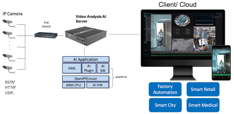 Architecture of an intelligent video system for an edge AI server