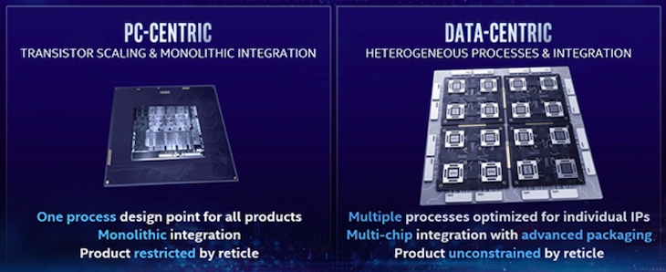 Intel's process technology and packaging