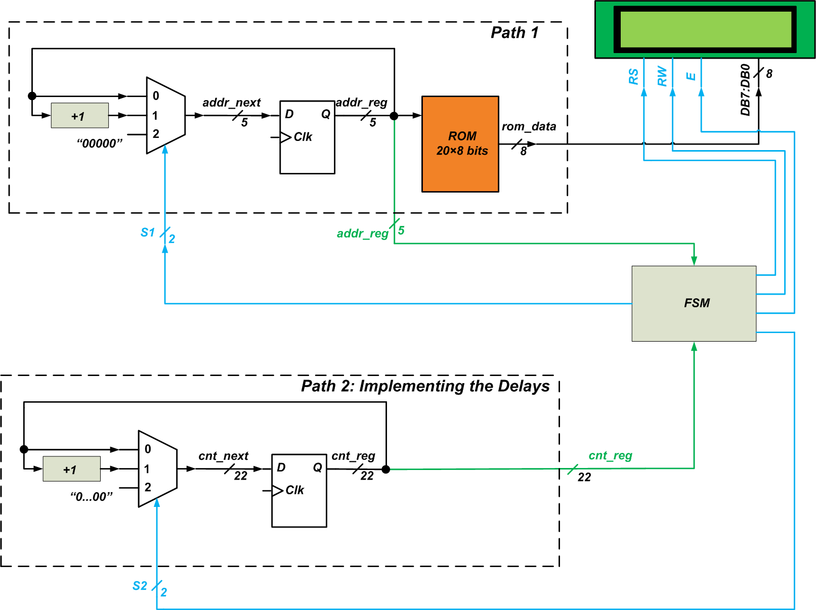 How To Interface The Mojo V3 Fpga Board With A 16x2 Lcd Module  Block Diagram And Verilog Code