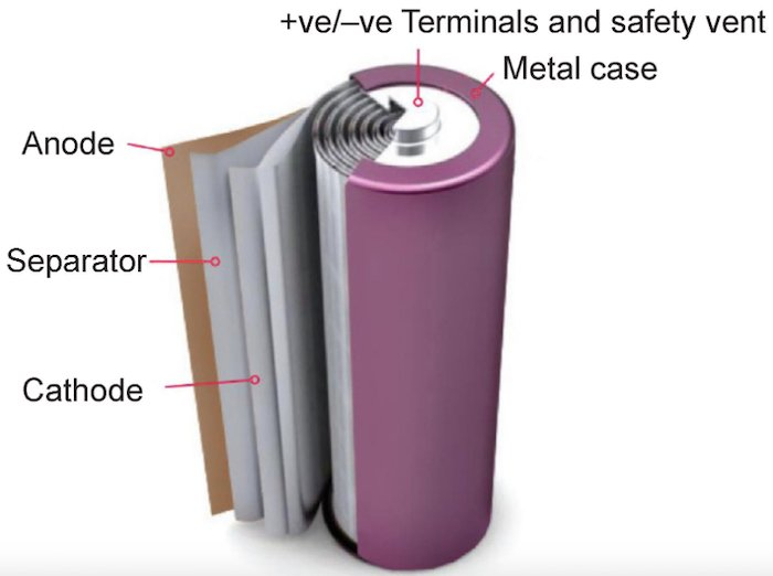Internal architecture of a conventional battery cell