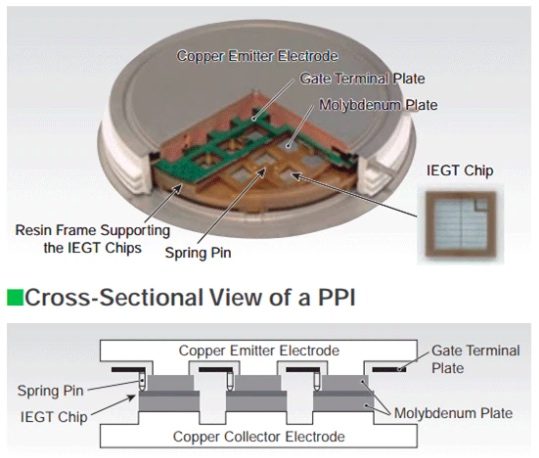 Internal structure of a Toshiba PPI