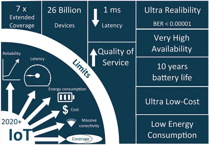 Some of the challenges and requirements for IoT.