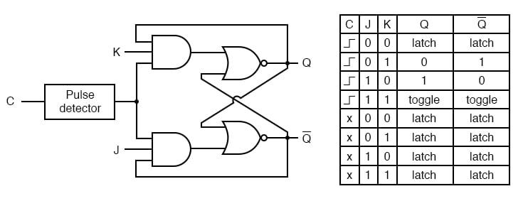 The J-K Flip-Flop | Multivibrators | Electronics TextbookAll About Circuits