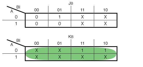 Karnaugh Map for the JK - Flip Flop Input