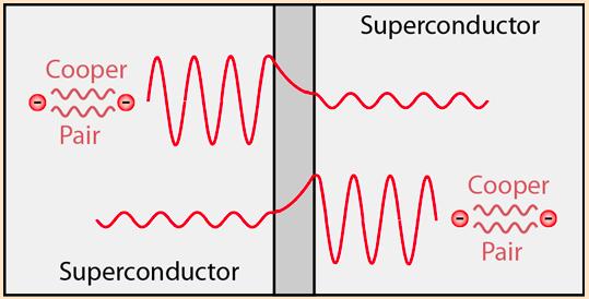 Josephson Junction working principle