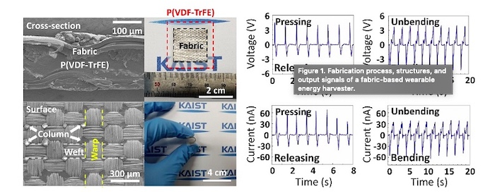 KAIST researchers have developed wearable energy harvesting technology based on high adhesion fabric