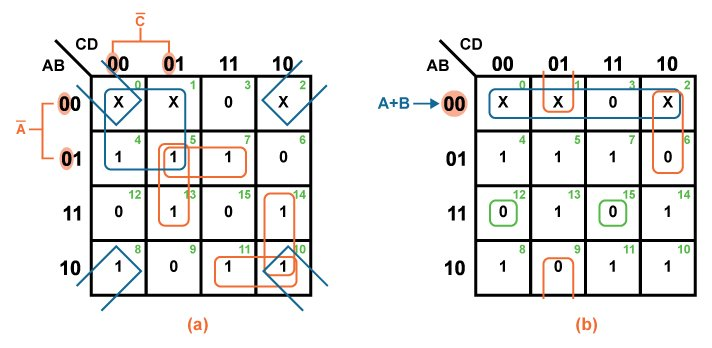 "The Karnaugh Map Boolean Algeic Simplification Technique on bitwise operation, 4 input k map, de morgan's laws, seven segment display k map, digital map, consensus theorem, boolean function, 4x4 k map, binary decision diagram, prime implicants k map, race condition, combinational logic, xor k map, truth table, 5"" variable k map, maurice karnaugh, edward w. veitch, boolean expression, logical graph, full adder k map, boolean algebra, central park map,"