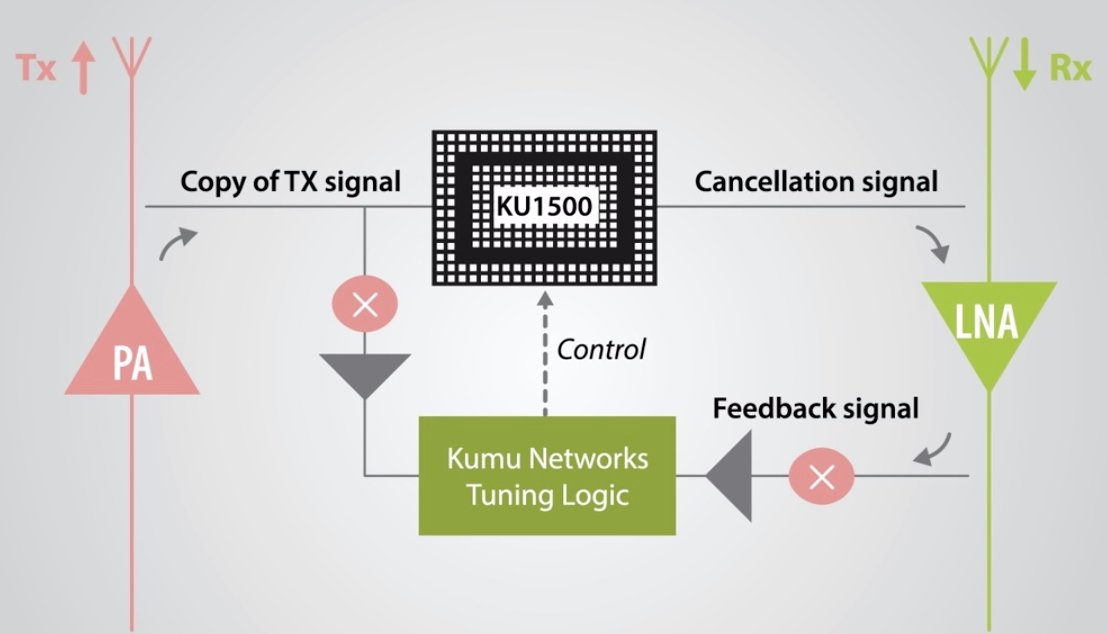 KU1500 acts as a self-interference canceller