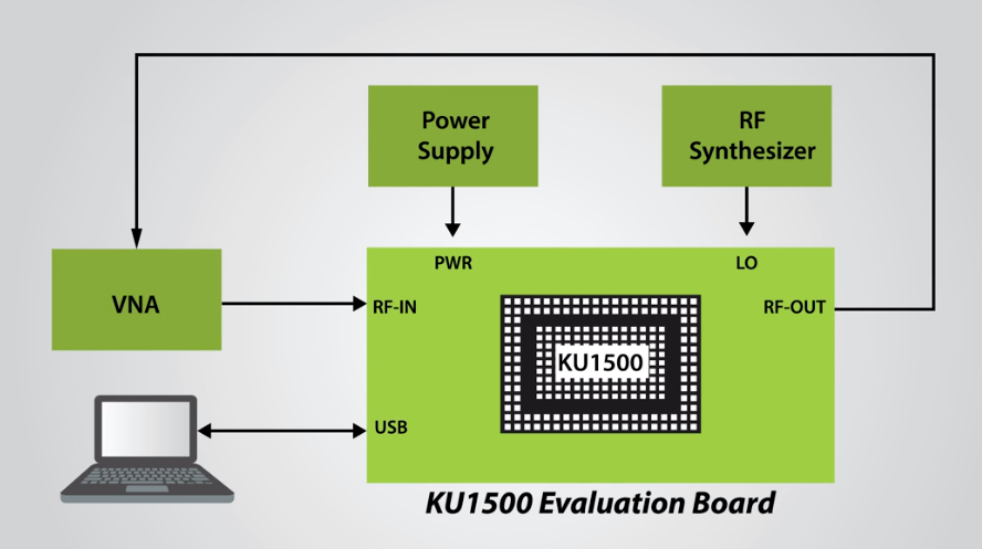 KU1500 evaluation board