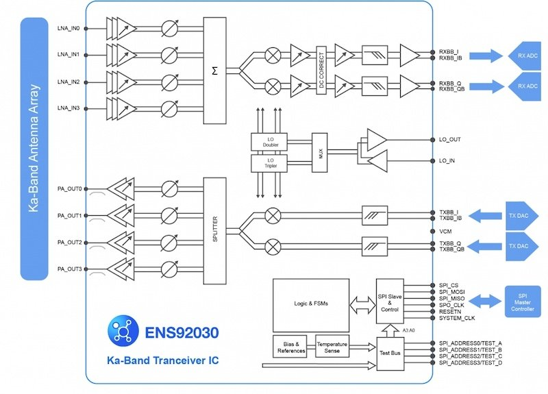 Diagram of the Ka-band transceiver IC