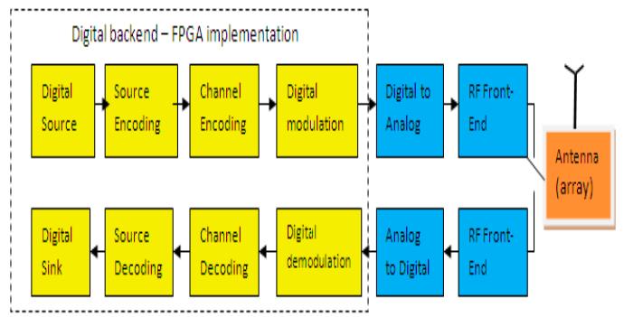 Ka-band transceiver design