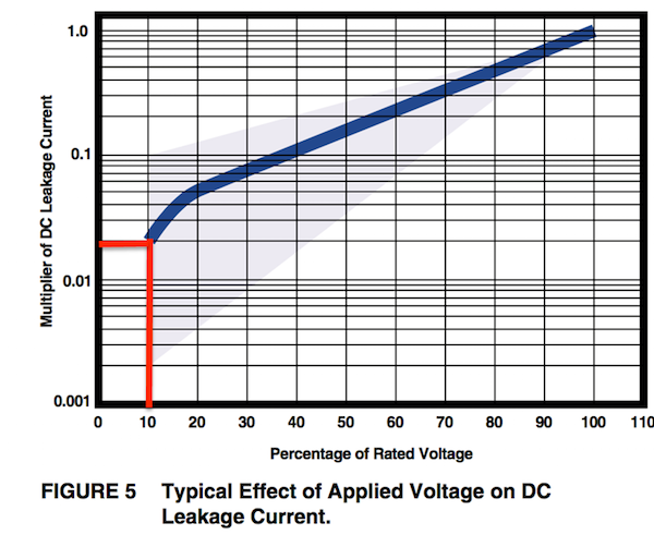 Typical variation of DC leakage with applied-voltage/rated-voltage ratio.