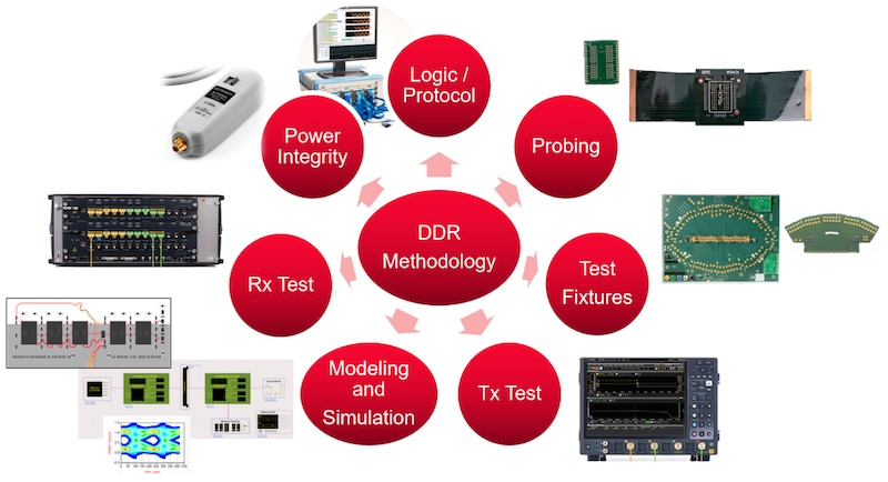 Keysight's DDR5 complete design and test solution