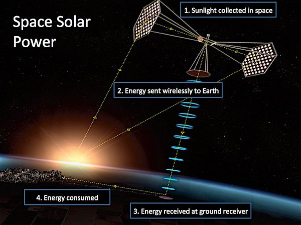 Wireless Power Transmission of Solar Energy from Space News