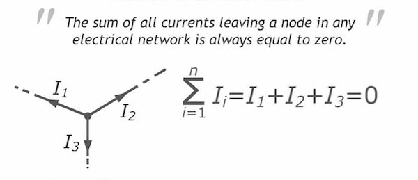 The sum of all currents leaving a node in any electrical network is always equal to zero.