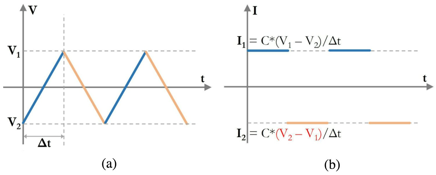 Understanding Current Voltage Curves Difference And Act In The Various Parts Of Circuit Figure 5 A Linear Sweep B Corresponding Capacitor Vs Time