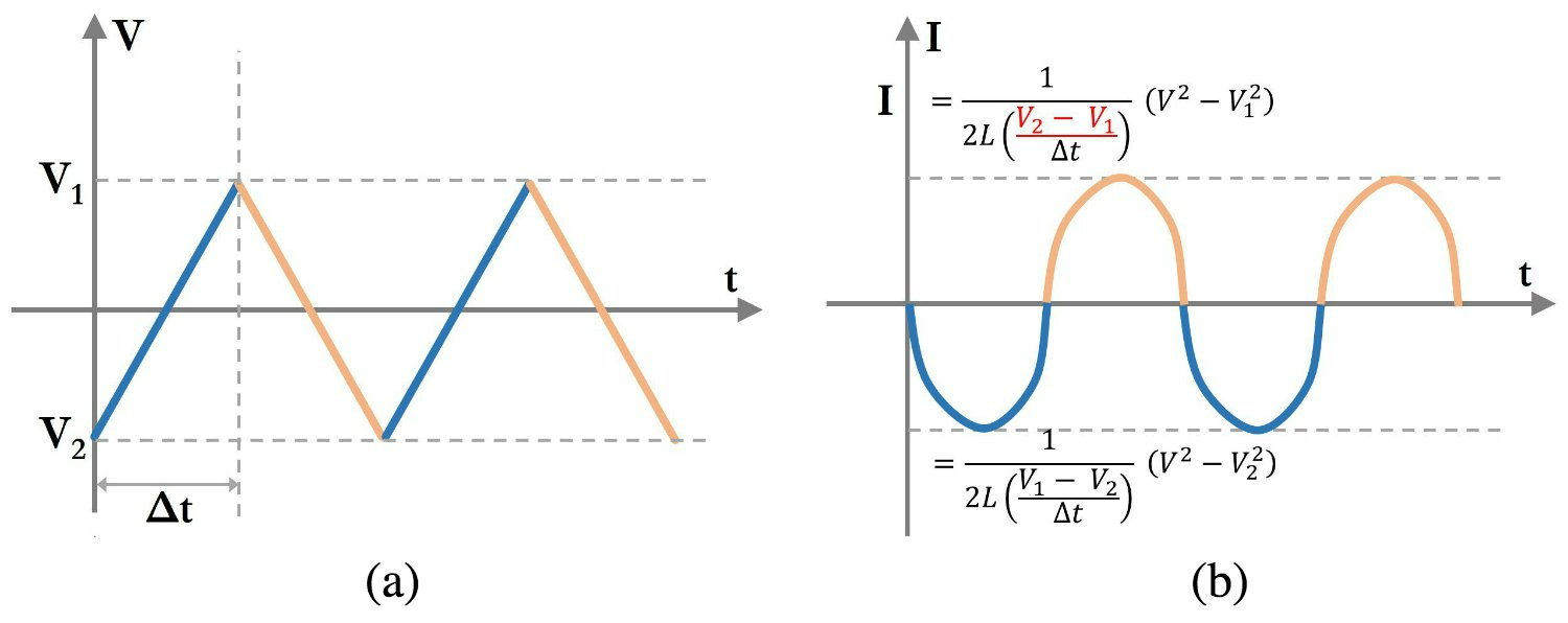 Understanding Current Voltage Curves Inductors In Parallel And Inductor Circuits Figure 7 A Linear Sweep B The Corresponding Vs Time