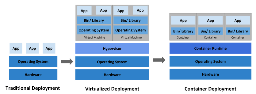 The evolution from traditional deployment to container deployment.