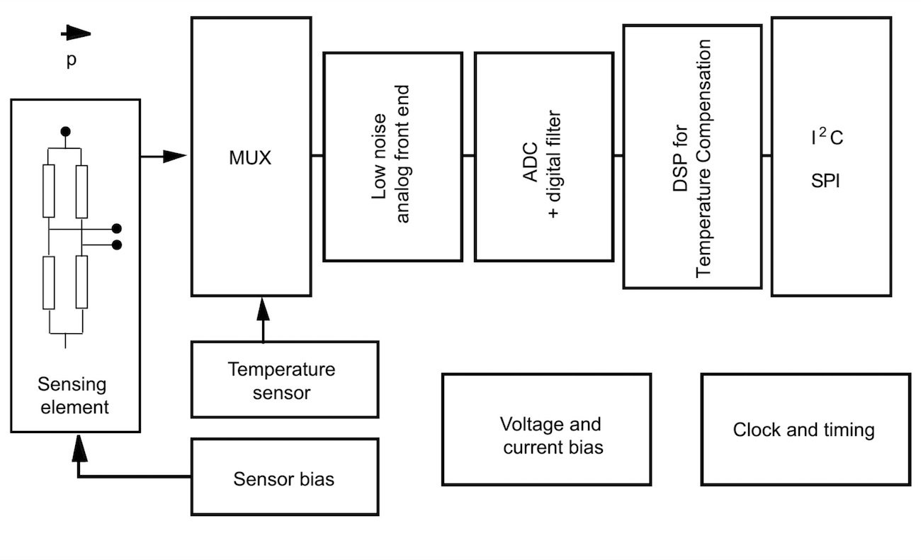Piezoresistive Sensing A New Miniature Mems Water Resistant Digital Wireless Pressure Sensor Circuit Diagram Block For The Lps33hw Image Taken From Datasheet Page 7