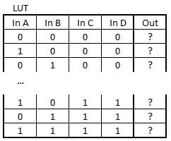 4 input LUT truth table
