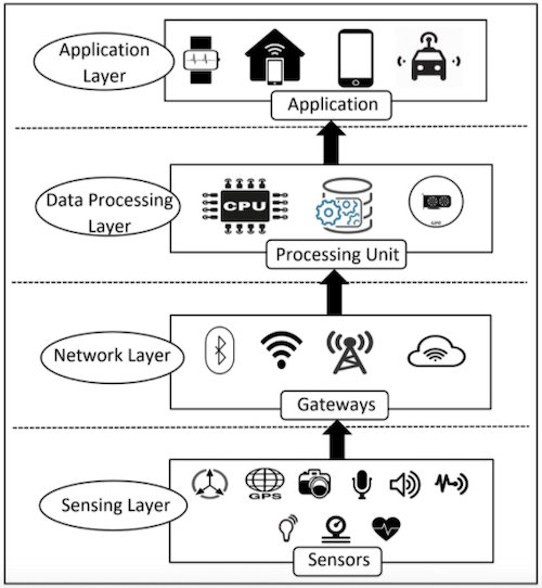 Layers of an IoT device