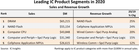 Leading IC products in 2020