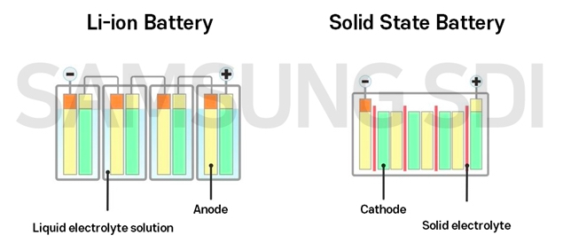 Li-ion batteries have the same capacity as smaller solid-state batteries