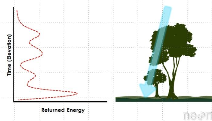 LiDAR waveform image