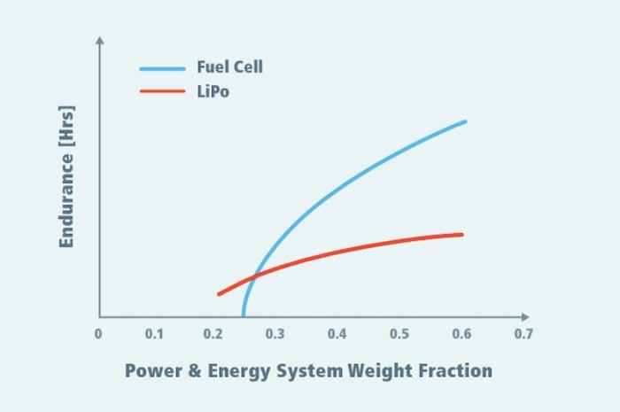 LiPo vs. fuel cell endurance vs. power
