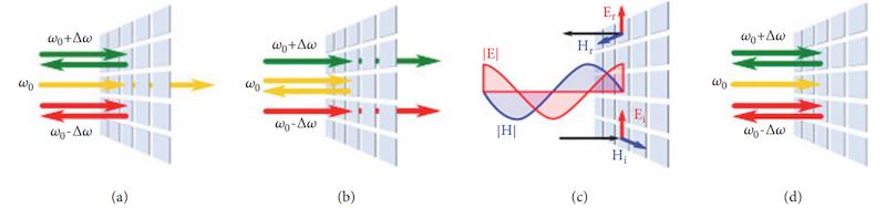 Light-based functions