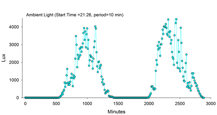 Build an Arduino 101 Data Logger with the TI SensorTag