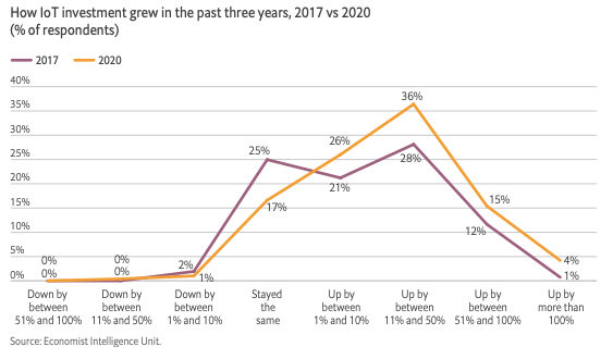 A line graph showing IoT investment growth from 2017 to 2020.