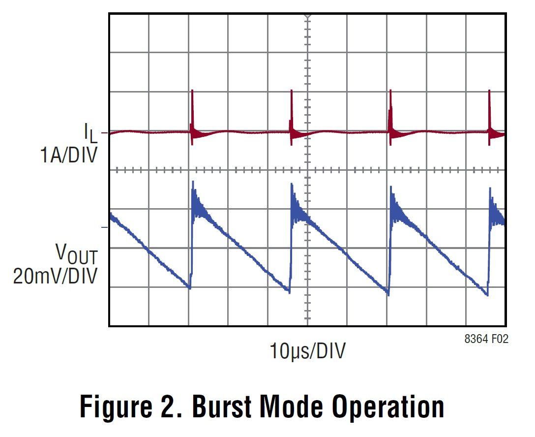 A Small Powerful And Versatile Dc Converterbut One That Boost Converter Circuit Moreover On Figure 3 The Current Supplied To Output Capacitor During Burst Mode Plot Taken From Datasheet Pdf