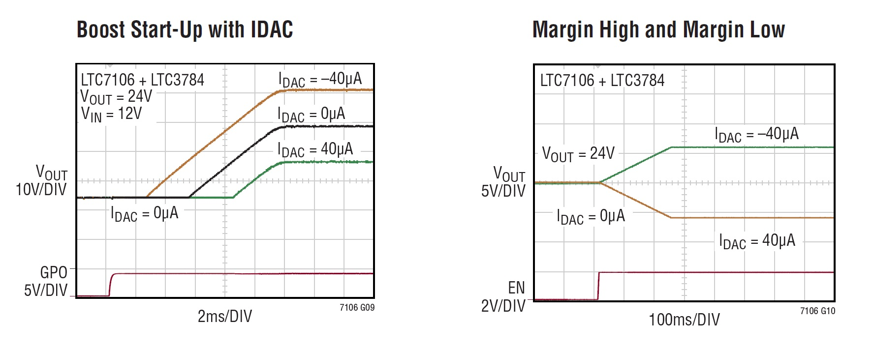 Digitally Adjust Dc To Voltage Regulators A Pmbus Controlled Constantcurrent Circuits Current Sink B Figure 4 Start Up And Margining With Boost Regulator From The Datasheet