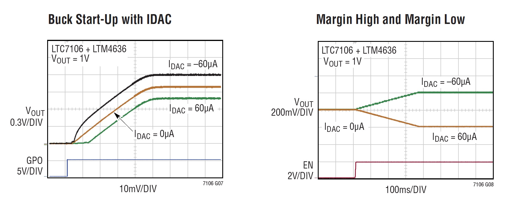 Constantcurrent Circuits Current Sink A B Digitally Adjust Dc To Voltage Regulators Pmbus Controlled Figure 3 Start Up And Margining With Buck Regulator From The Datasheet