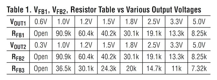 Instead of using your math skills, this table may be helpful...depending on your desired VOUT values.