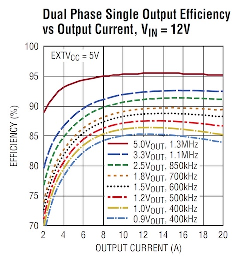 With an input voltage of 12V, only ~85% efficiency can be attained with a VOUT of 0.9V.