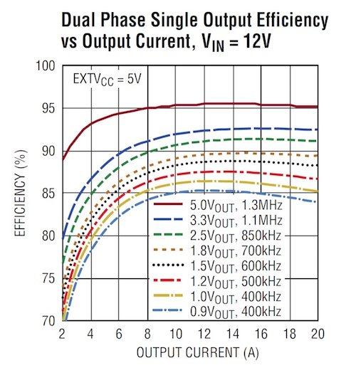 20A (Single Voltage) or 10A (Dual Voltages): A DC/DC Voltage