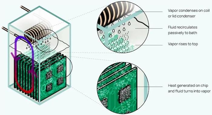 Liquidstack's immersion cooling method