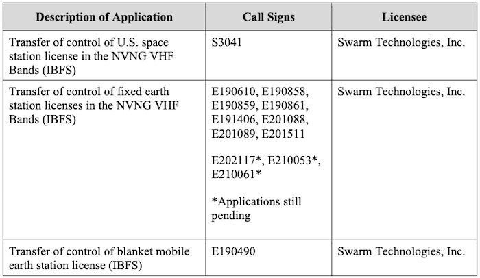 List of licenses currently under review for transfer to SpaceX