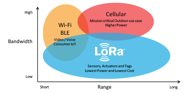 The range of LoRa vs. Wi-Fi and cellular