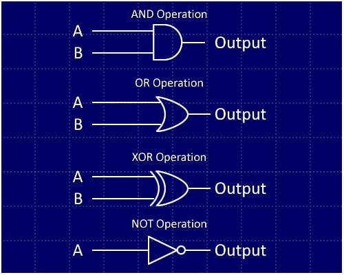 How to Build Your Own Discrete 4-Bit ALU  Bit Alu Logic Diagram on 1 bit alu circuit diagram, 4-bit adder diagram, arm architecture block diagram, alu block diagram,