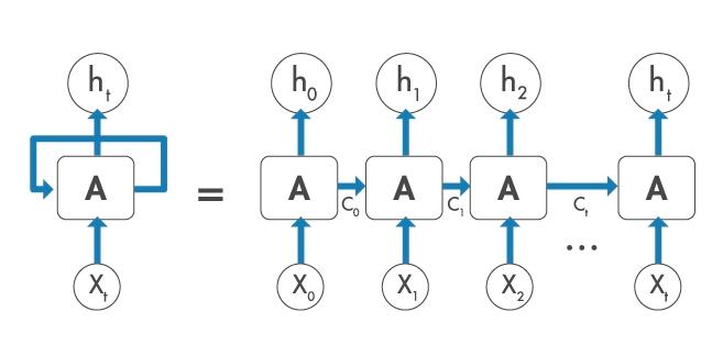 Long short-term memory (LSTM) networks